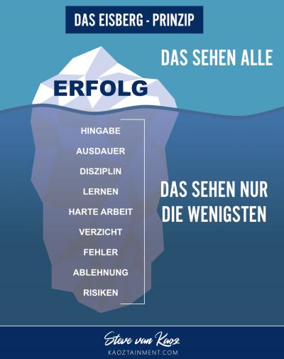 Eisberg Prinzip